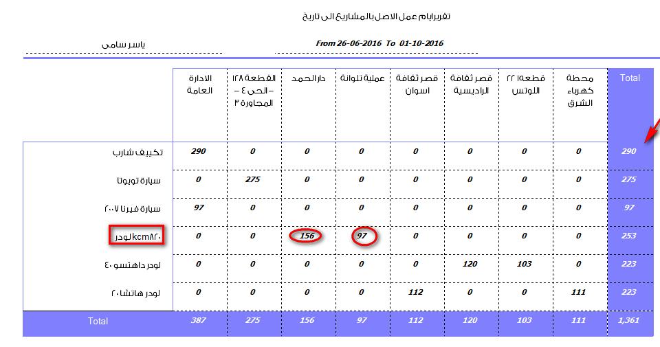 تقرير يوضح عدد ايام عمل المعدات فى المشاريع